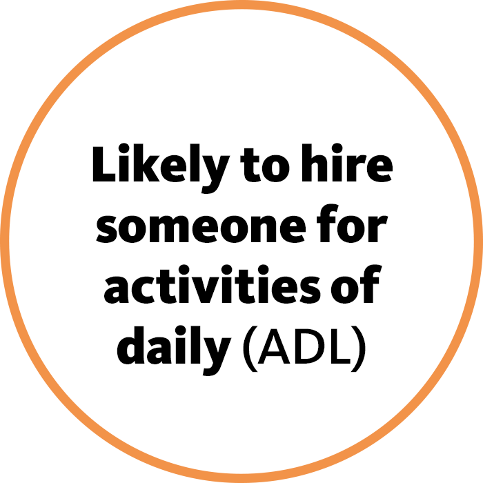 Likely to hire someone for activities of daily (ADL)