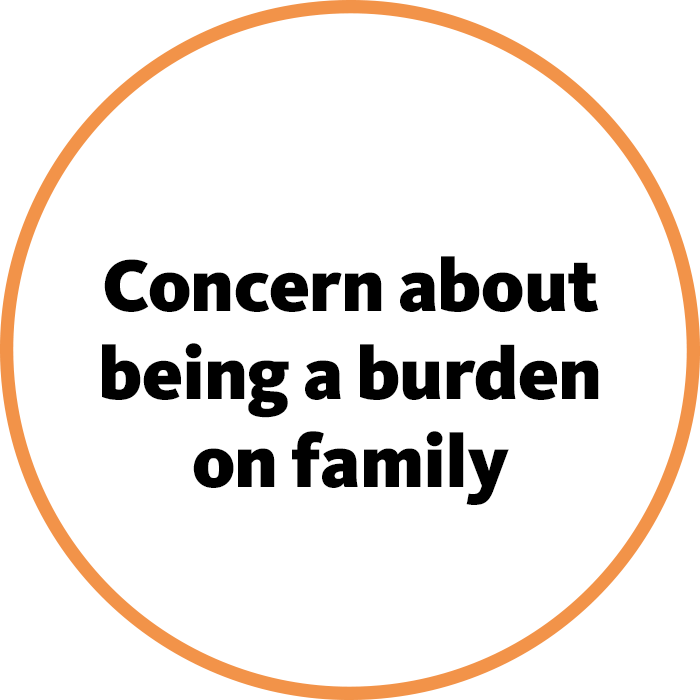 Concern about being a burdon on family