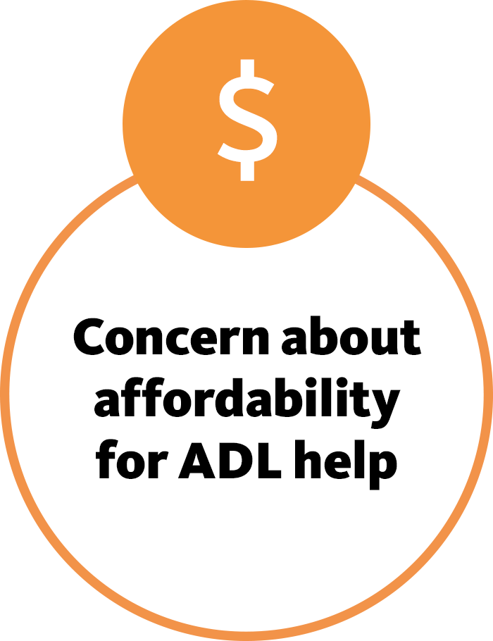 Concern about affordability for ADL help