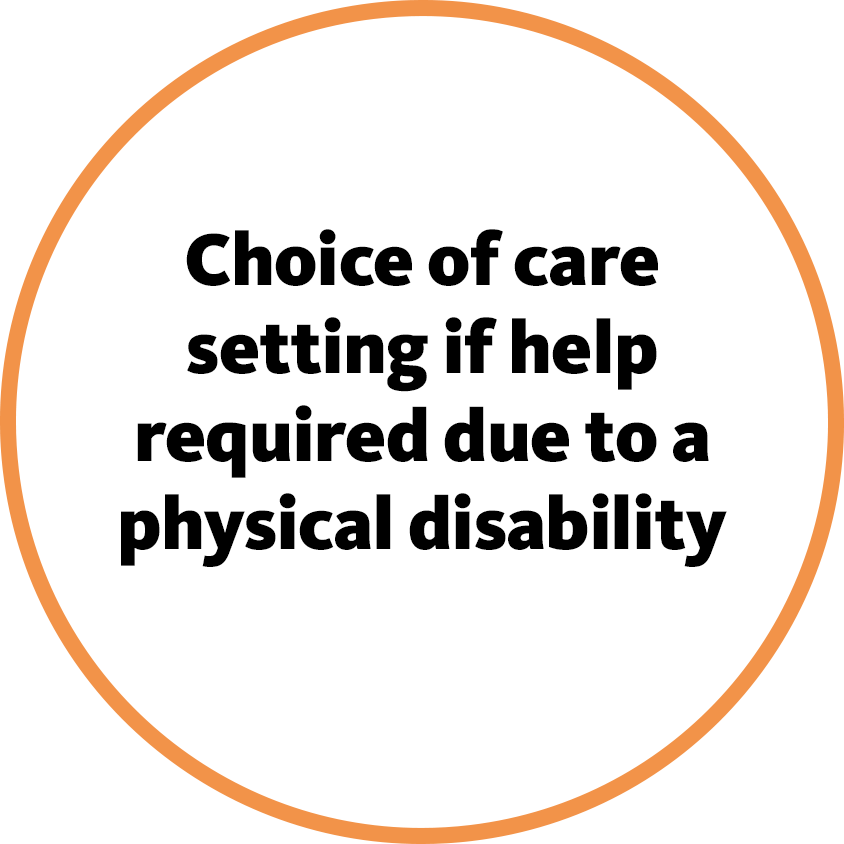 Choice of care setting if help required due to a physical disability