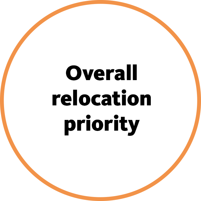 Overall relocation priority