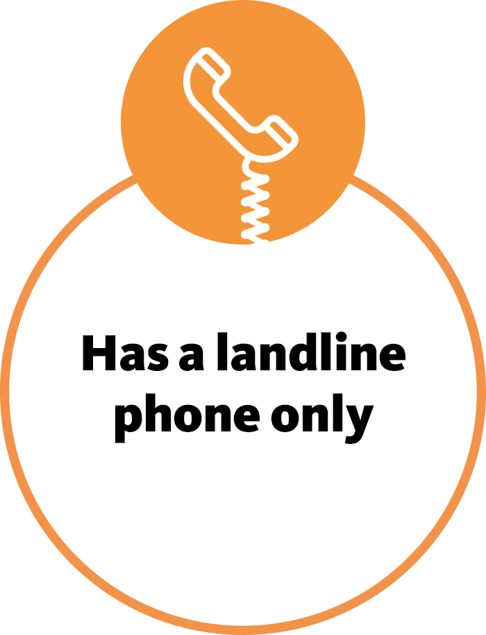 Has a landline phone only